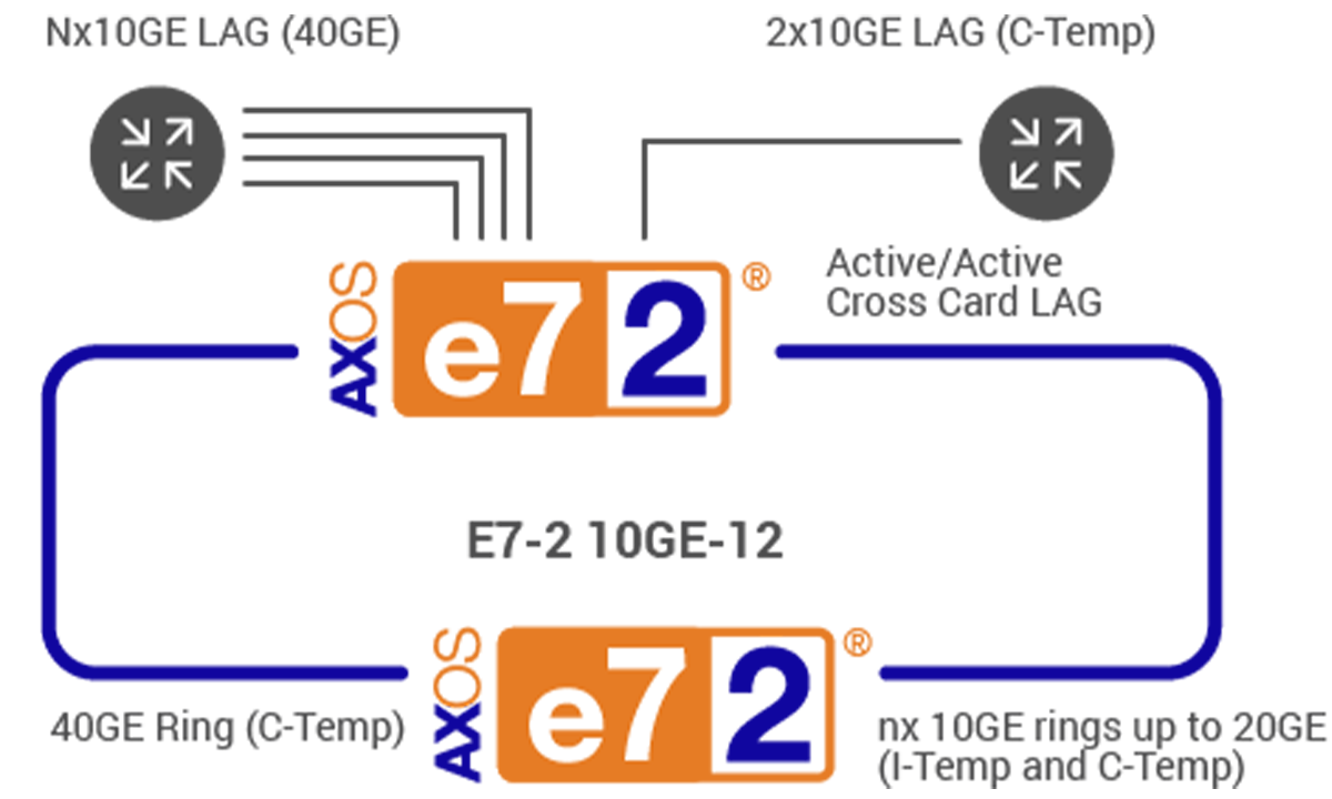 agg_e7_10g_diagram