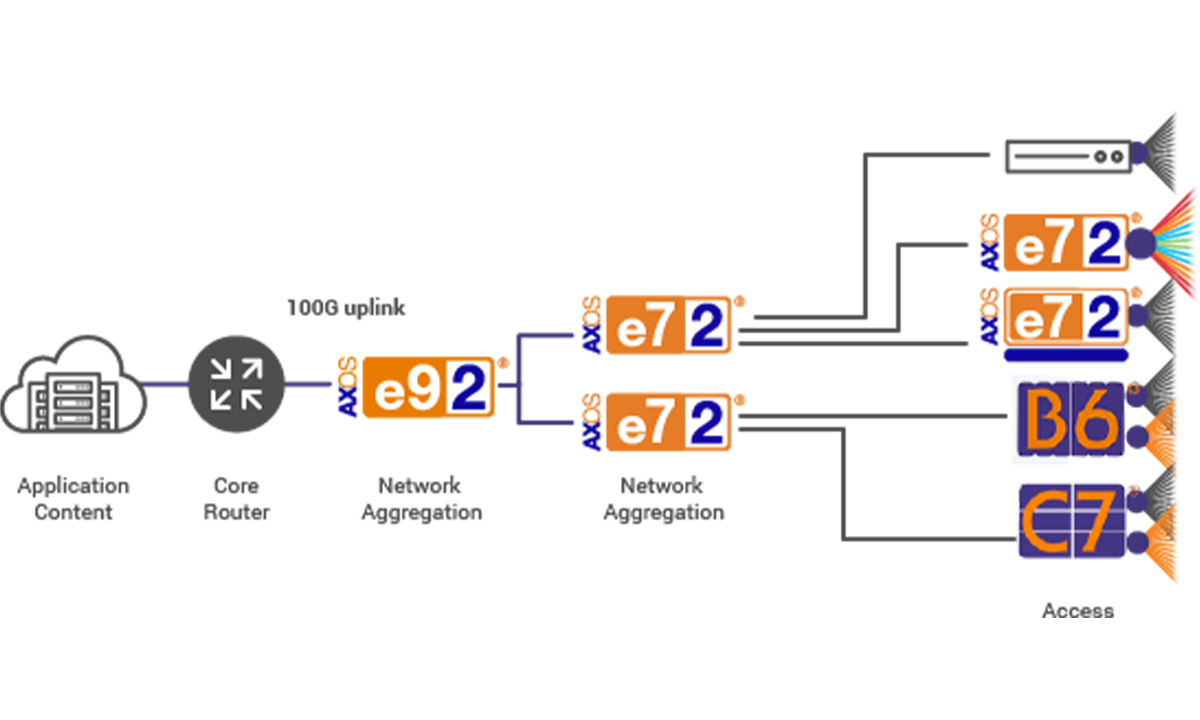 agg_e9_e7_10g_diagram