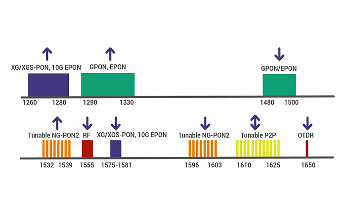 rpm_gpon_next_diagram